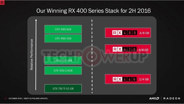 RX 470 vs GTX 1050 Ti
