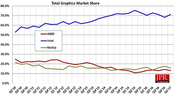 Поставки графических ядер впервом квартале упали на17,5%