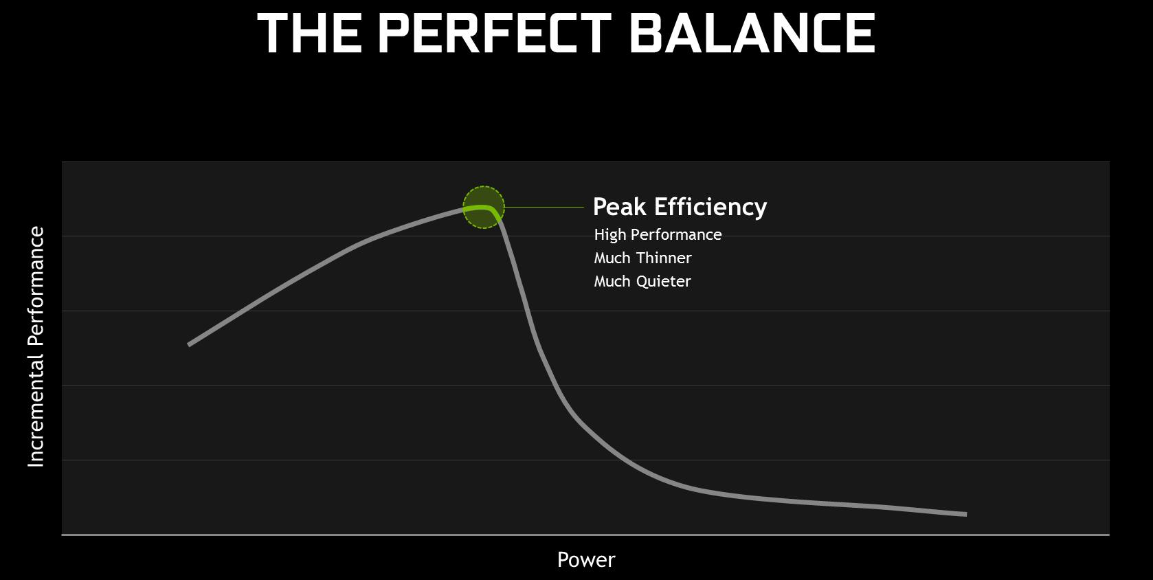 Nvidia Max-Q сделает ноутбуки тоньше и скорее