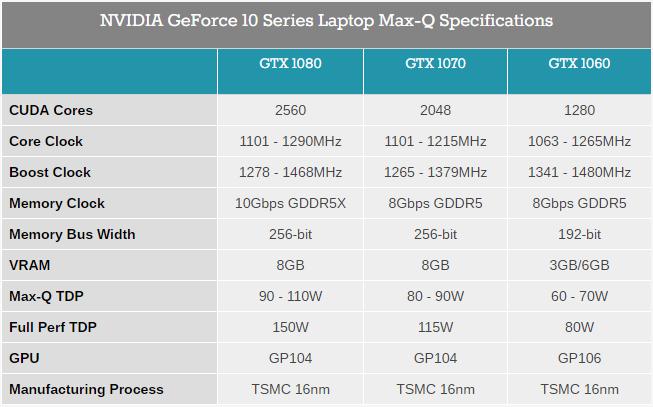 Acer представила тонкий игровой ноутбук Predator Triton 700