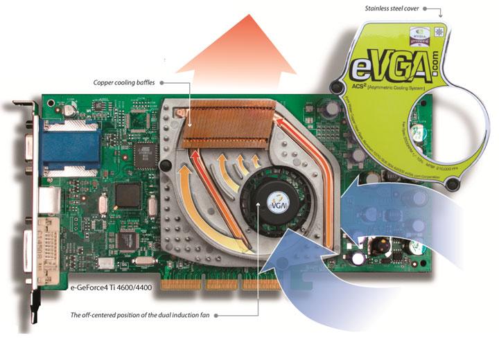 EVGA дарит тысячу долларов за видеокарты GeForce4