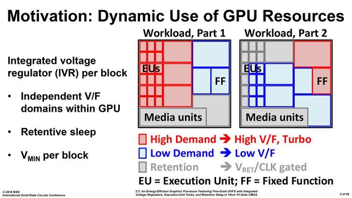 Прототип GPU от Intel