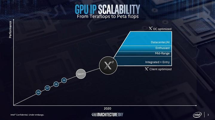 Графические ускорители Intel Xe лягут в основу суперкомпьютера Aurora