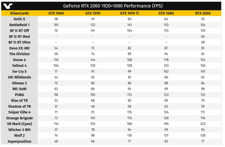 производительность GeForce RTX 2060