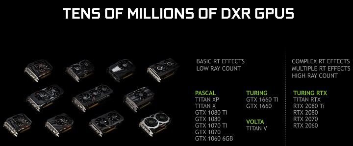 Драйвер GeForce 425.31 (WHQL) обеспечил поддержку DirectX Raytracing картами GeForce GTX