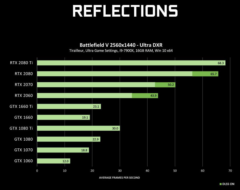 Трассировка лучей пришла наGeForce GTX: сможете удостовериться сами