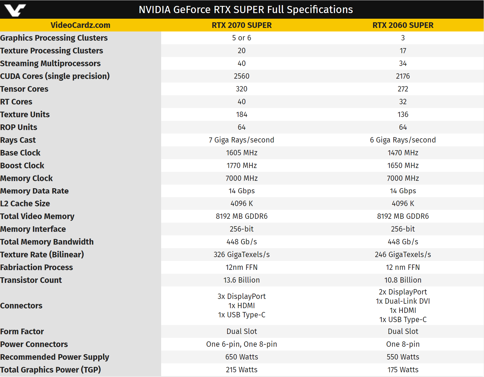 Подтверждены характеристики видеокарт GeForce RTX 2070 Super