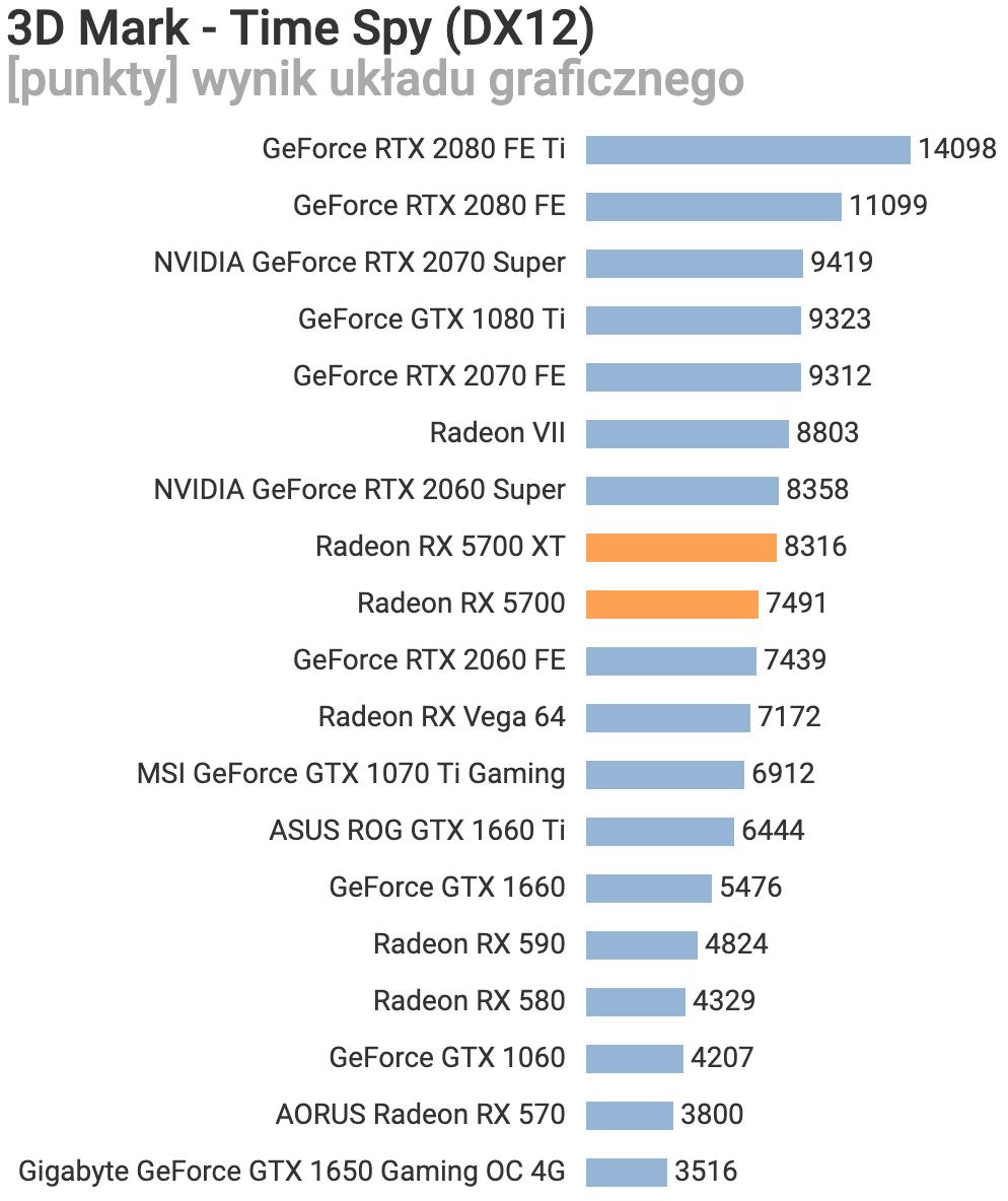 Обзор Radeon RX 5700 и RX 5700 XT