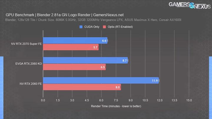 EVGA GeForce RTX 2060 KO оказалась быстрее эталонной GeForce RTX 2060 в Blender