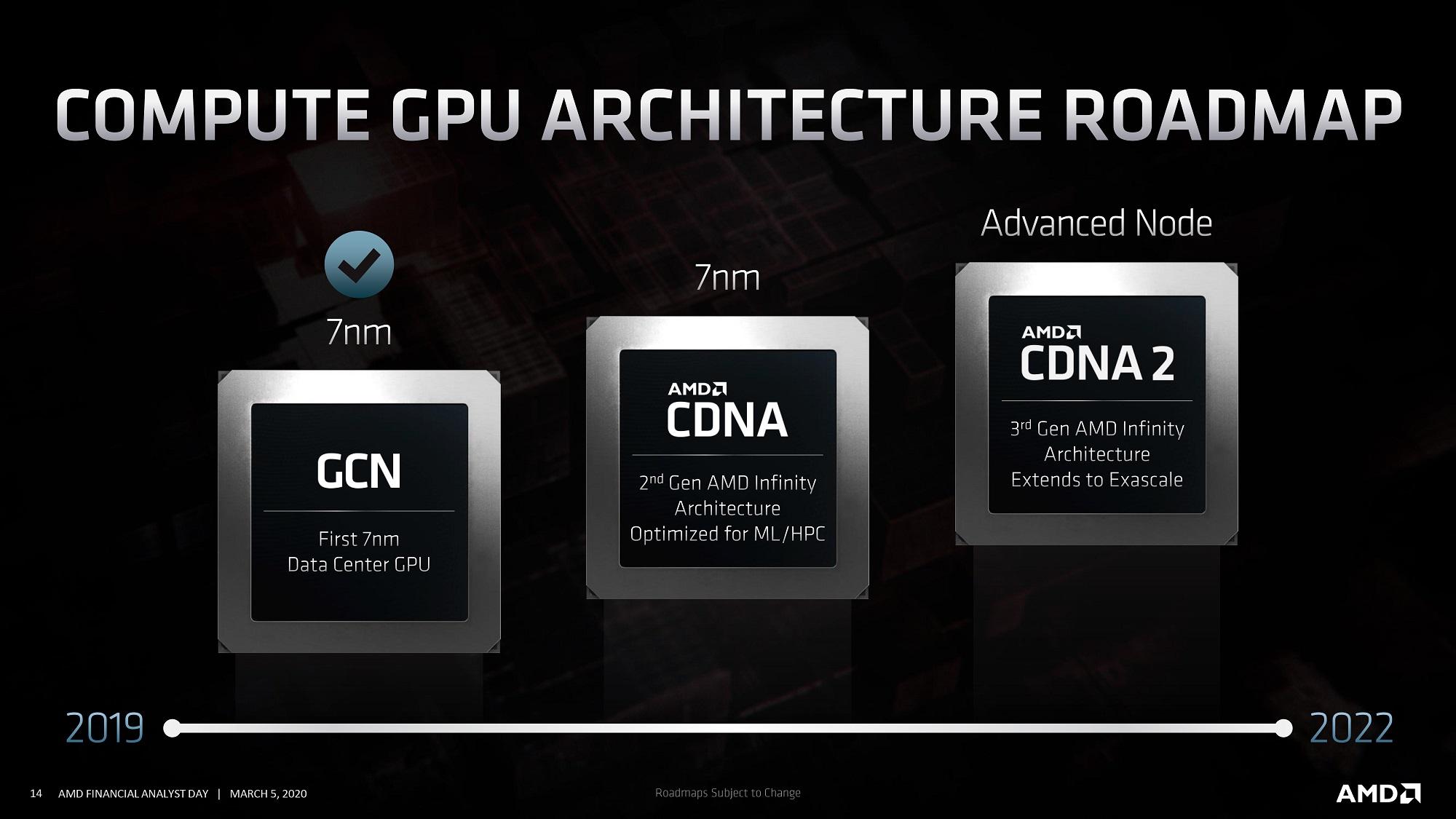 Процессор AMD Aldebaran для ускорителя Instinct MI200 содержит два GPU-кристалла