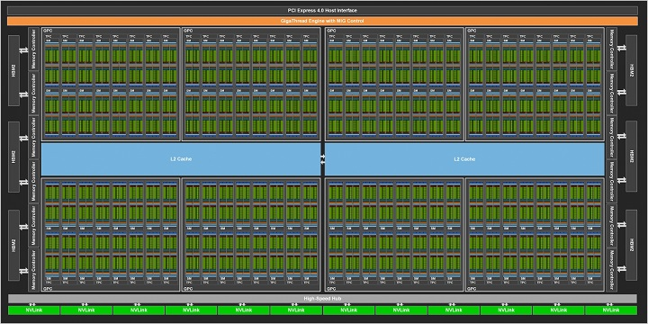 Nvidia представила графический процессор A100 с архитектурой Ampere