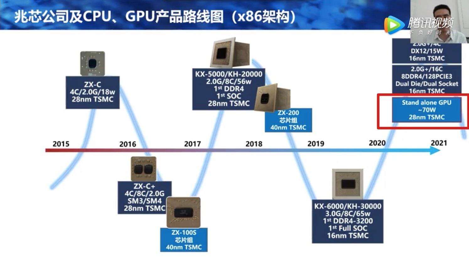Китайский производитель x86-процессоров Zhaoxin работает над дискретным GPU