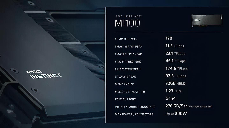 AMD представила ускоритель Instinct MI100 на архитектуре Compute DNA