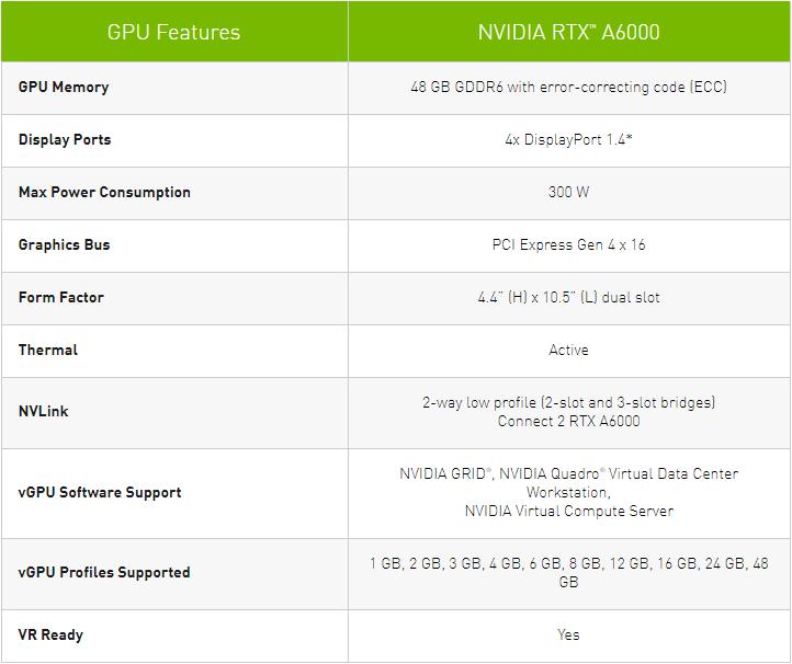 Nvidia выпустила 3D-ускоритель RTX A6000 на полноценном ядре GA102