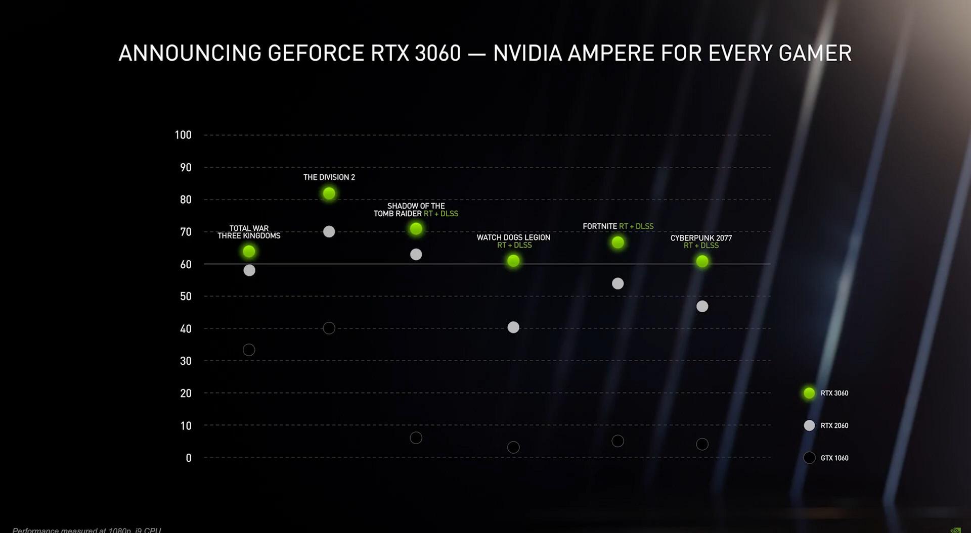 Встречаем Nvidia GeForce RTX 3060 — GPU Ampere для каждого геймера