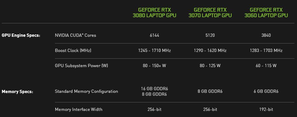 Дебютировала серия мобильных видеоадаптеров GeForce RTX 3000