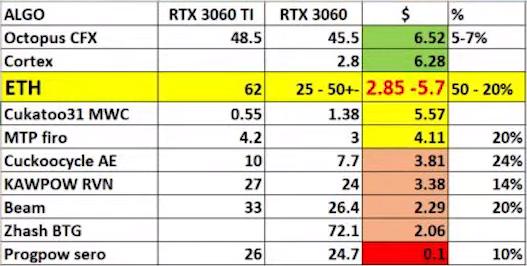 GeForce RTX 3060 по-прежнему интересна майнерам, несмотря на ограничения Nvidia