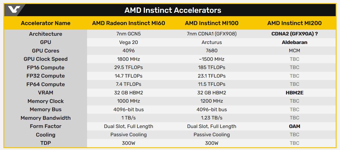 Графический процессор AMD Aldebaran содержит два отдельных кристалла