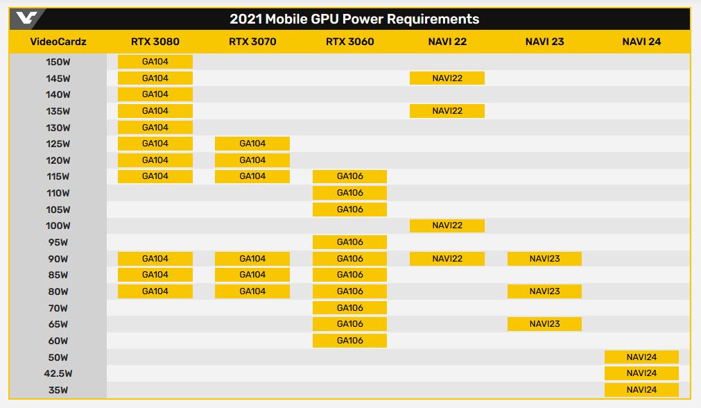 Мобильная видеокарта Radeon RX 6800M получит ядро AMD Navi 22