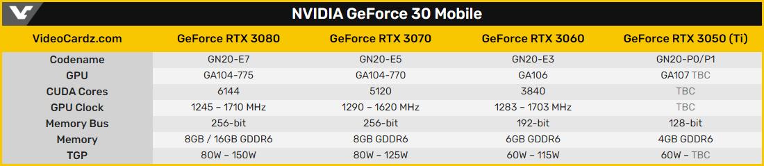 Мобильная GeForce RTX 3050 Ti замечена в составе ноутбука ASUS TUF Dash F15