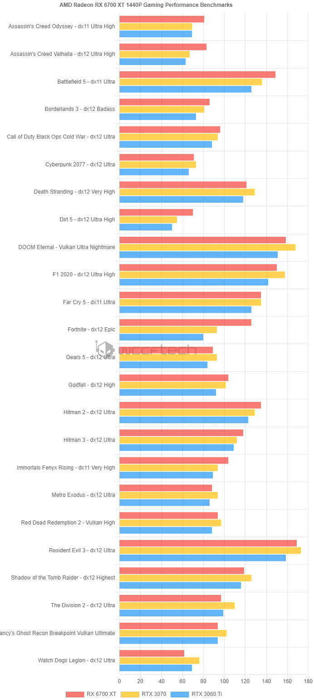 Свежая порция игровых тестов Radeon RX 6700 XT