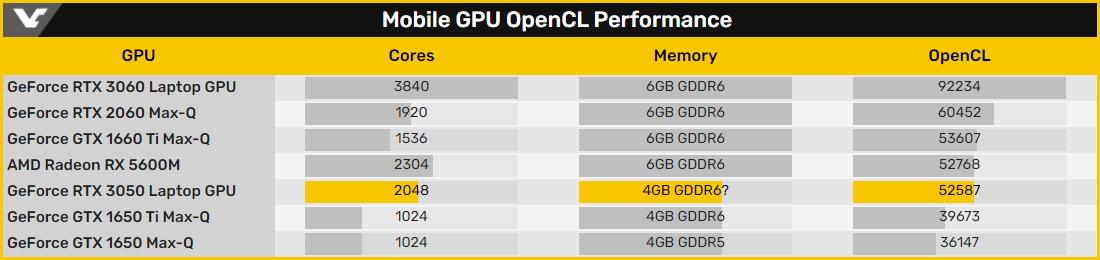 Мобильный видеоадаптер GeForce RTX 3050 получит 2048 ядер CUDA