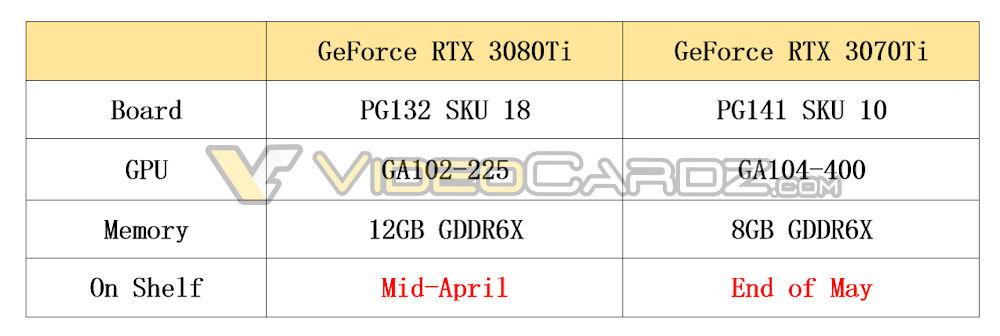 Nvidia выпустит GeForce RTX 3080 Ti и RTX 3070 Ti до конца весны