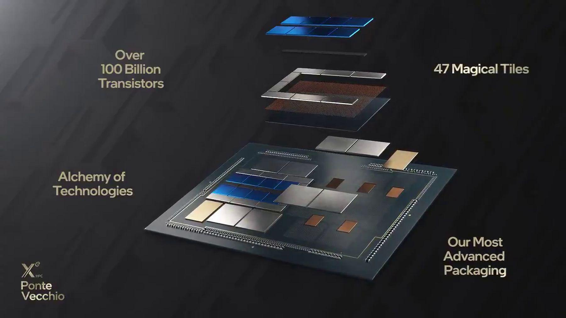 Графический процессор Intel Ponte Vecchio содержит 47 кристаллов и более 100 млрд транзисторов