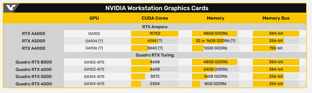 Nvidia работает над профессиональными видеокартами RTX A5000 и RTX A4000