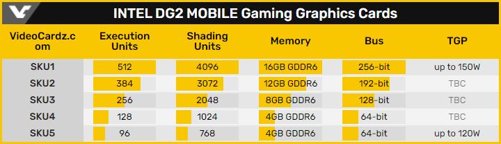 Intel DG2: ключевые характеристики игровых видеокарт с архитектурой Xe-HPG