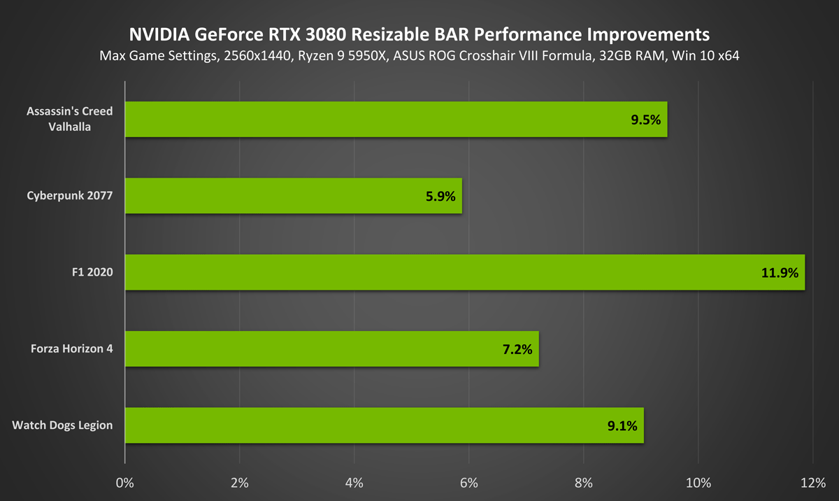 Nvidia наделила GeForce RTX 3000 поддержкой технологии Resizable BAR