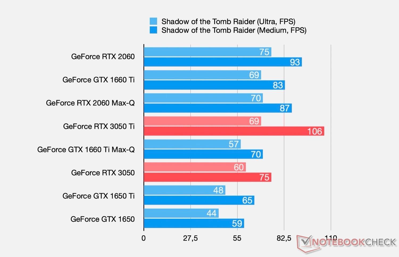 Характеристики и первые тесты мобильных видеокарт GeForce RTX 3050 и RTX 3050 Ti
