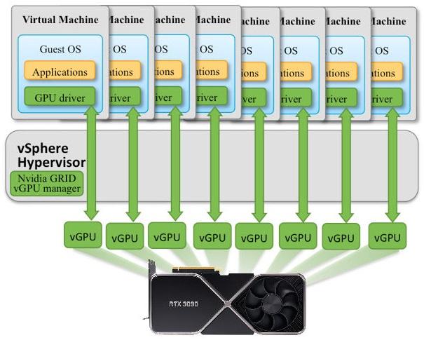 Энтузиасты нашли способ включить GPU-виртуализацию на видеокартах GeForce
