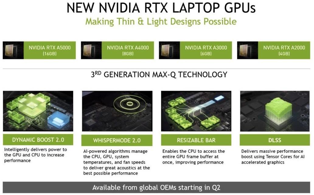 Nvidia представила шесть видеокарт RTX Ampere для настольных и мобильных рабочих станций