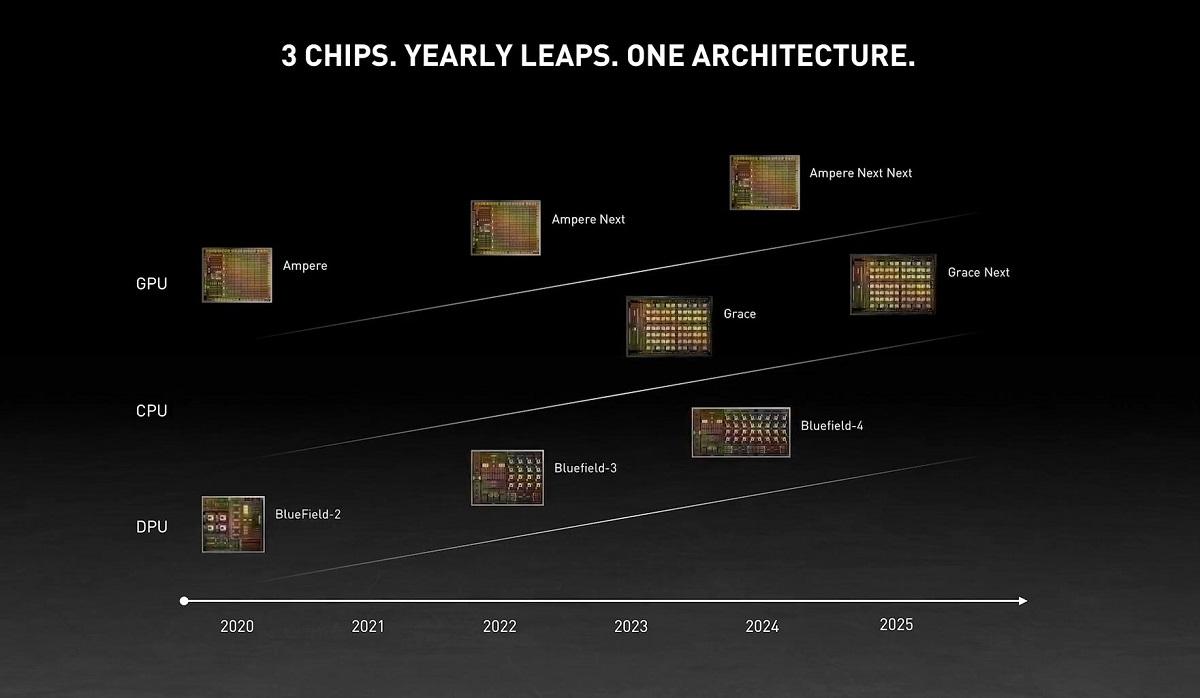 Nvidia выпустит графические процессоры Ampere Next в следующем году