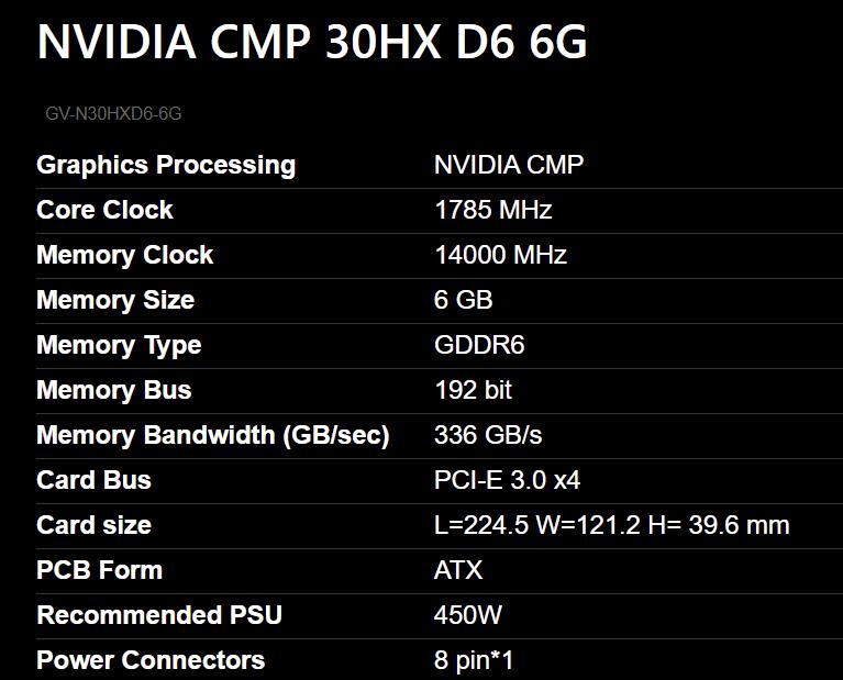 Видеокарта для майнинга Gigabyte CMP 30HX вышла официально