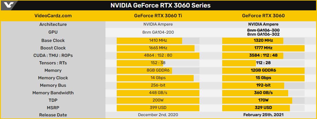 Для борьбы с майнерами Nvidia переведёт GeForce RTX 3060 на видеоядро GA106-302