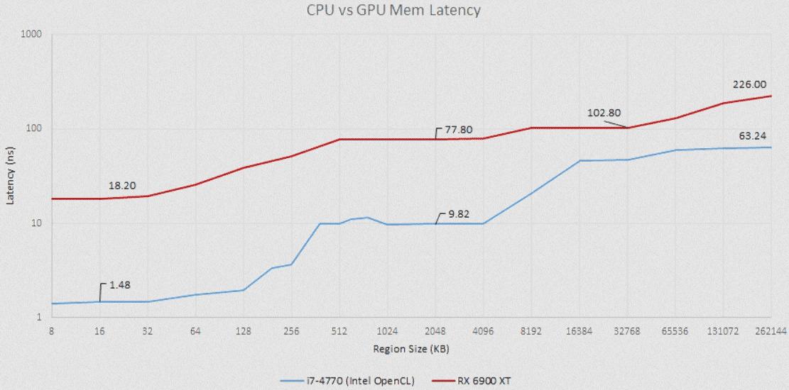 Сравнение задержек памяти на графических процессорах AMD и Nvidia