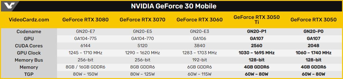Lenovo подтвердила характеристики мобильных GeForce RTX 3050 (Ti)