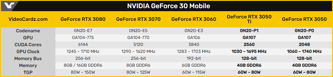 GeForce RTX 3050 и RTX 3050 Ti