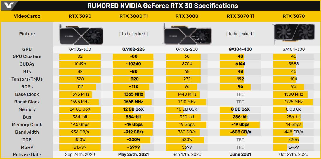Раскрыты первые розничные цены GeForce RTX 3080 Ti