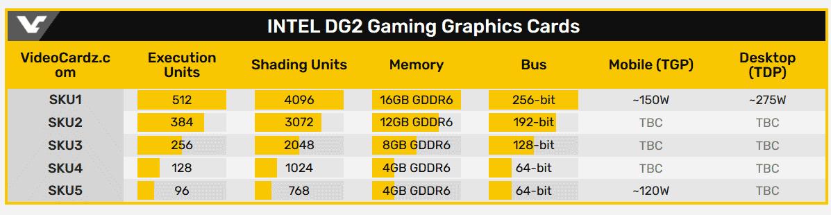 Выход графических ускорителей Intel DG2 не за горами