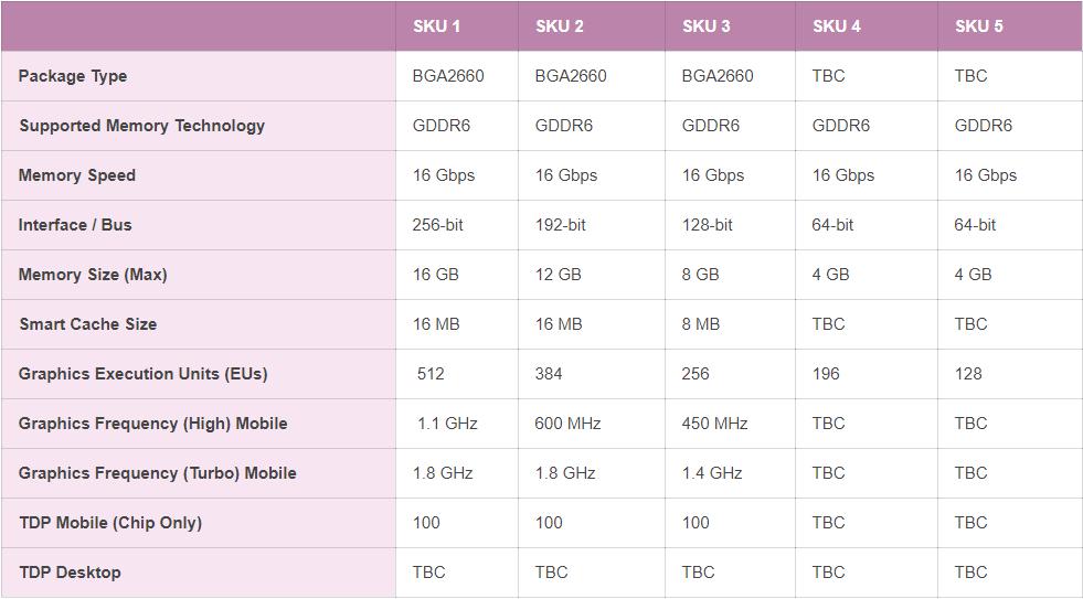 Раскрыты характеристики видеоускорителей Intel DG2