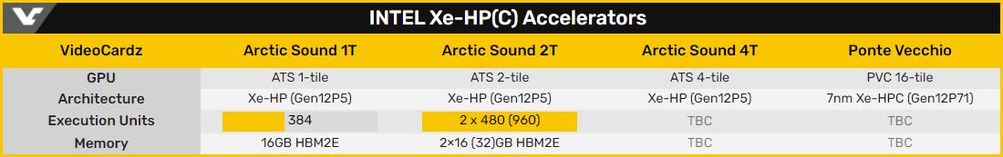 Линейку ускорителей Intel Arctic Sound откроют модели на одном и двух GPU