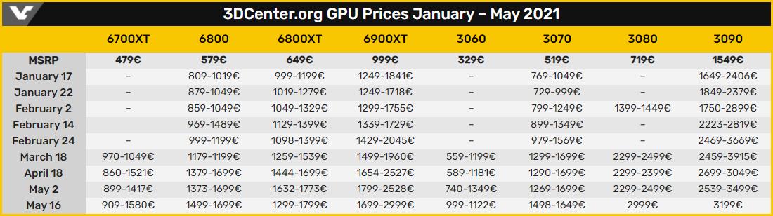 В Европе видеокарты GeForce RTX 30-й серии в среднем в три раза дороже рекомендованной цены