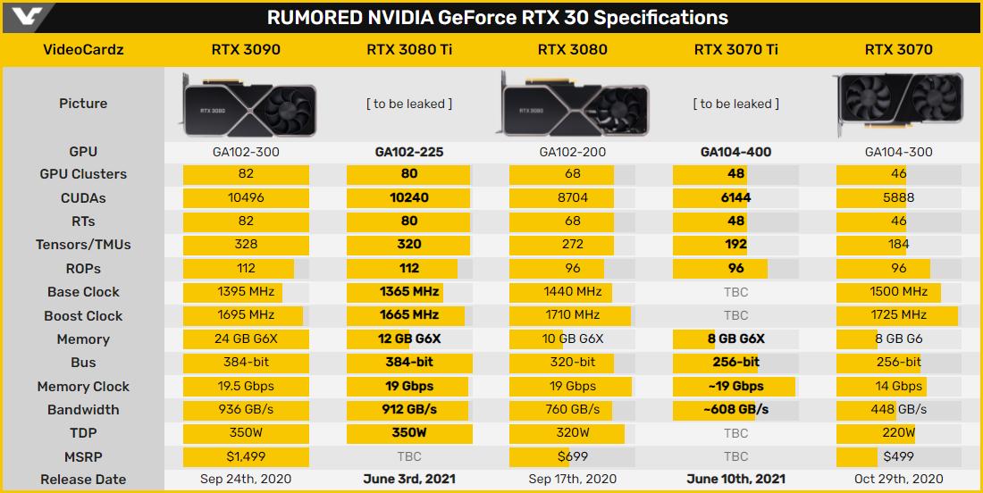 GeForce RTX 3080 Ti: характеристики видеокарты подтверждены в базе GPU-Z
