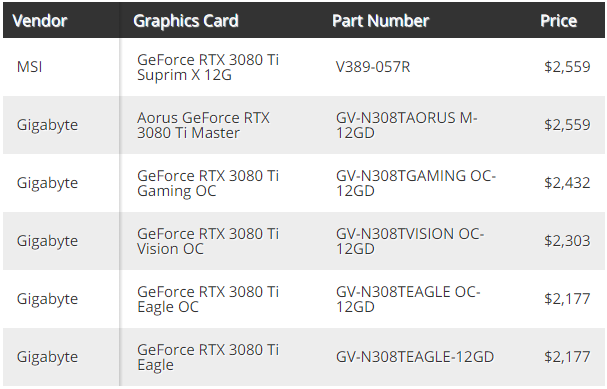 Видеокарты GeForce RTX 3080 Ti замечены в продаже с ценой более $2000