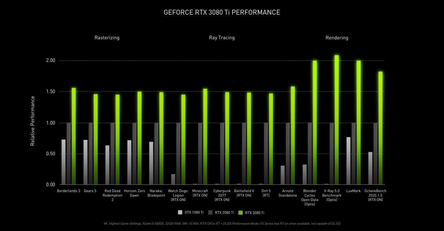 Nvidia оценила видеокарту GeForce RTX 3080 Ti в 43,5 тысячи гривен