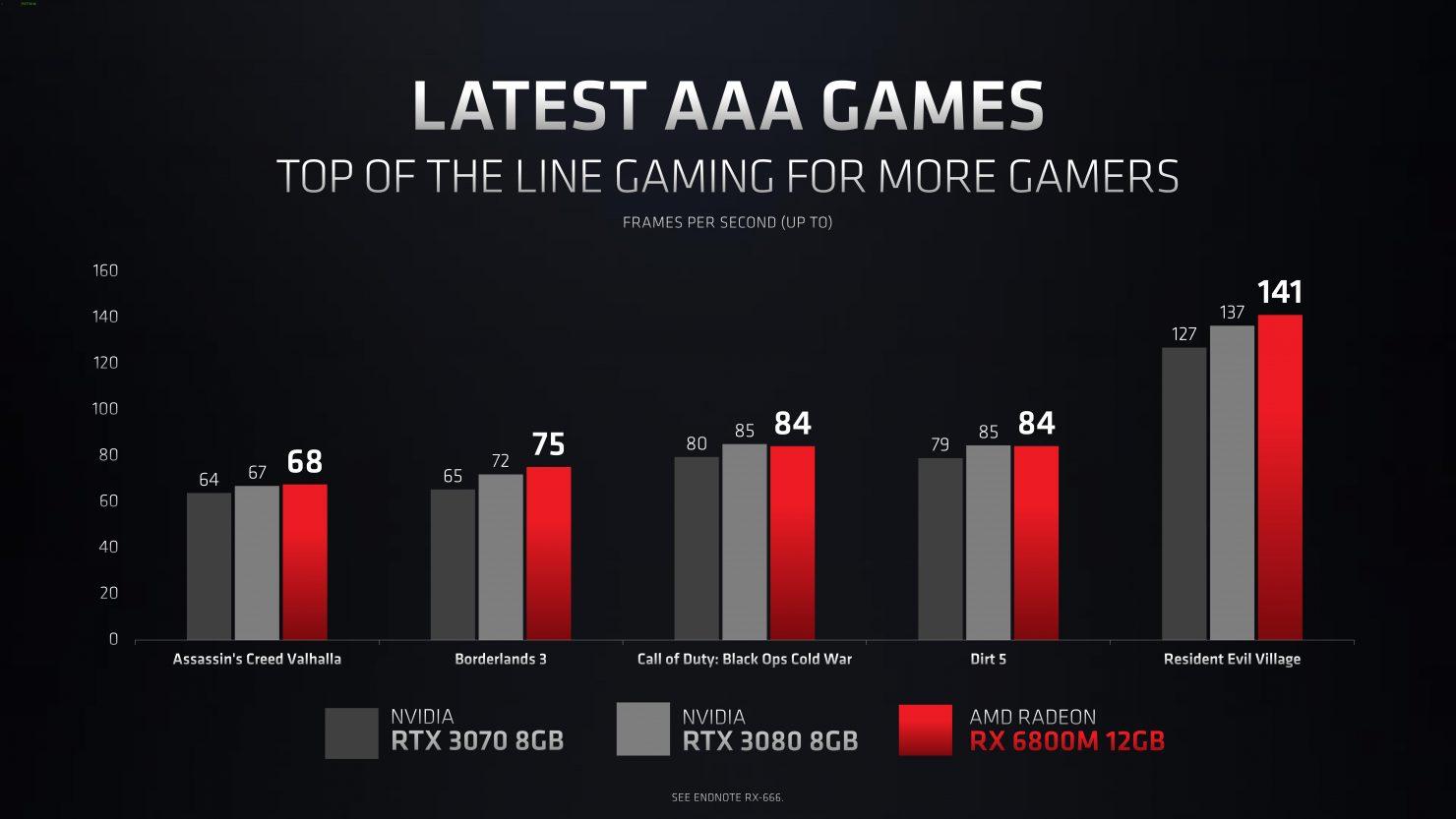 AMD представила мобильные видеоадаптеры Radeon RX 6000M