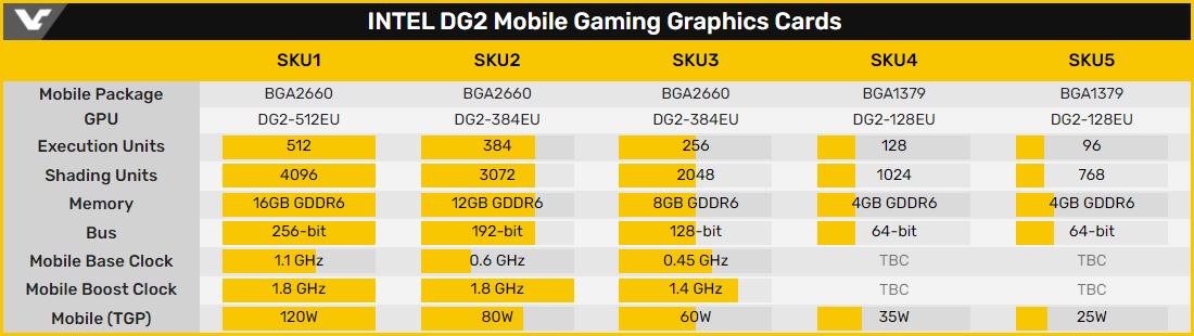 Раджа Кодури похвастался графическим процессором Intel DG2 для игровых видеокарт
